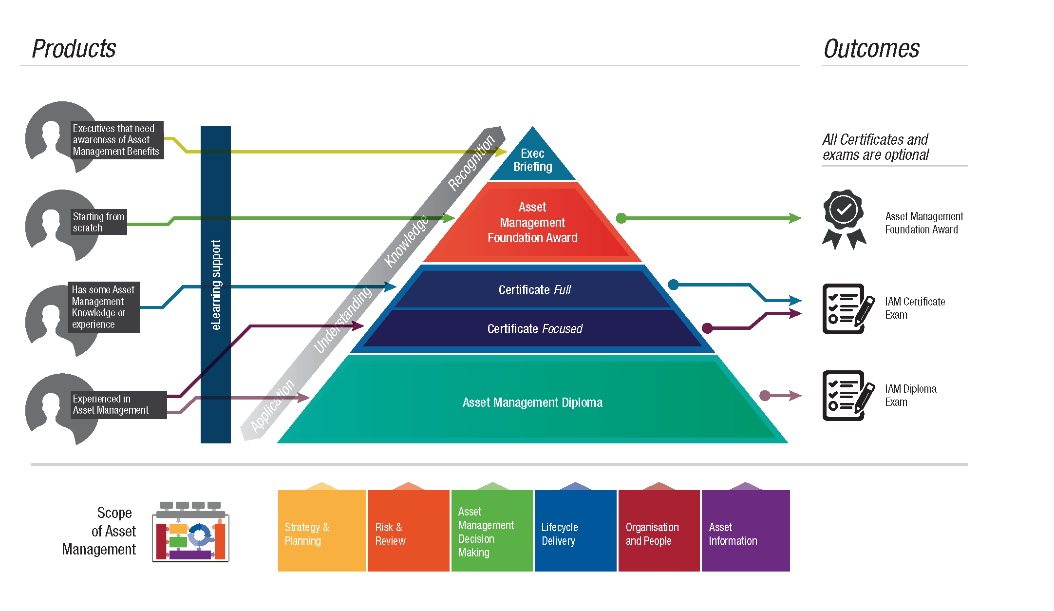 Asset Management Courses Hierarchy showing the routes to Asset Management Chartership and experience levels required